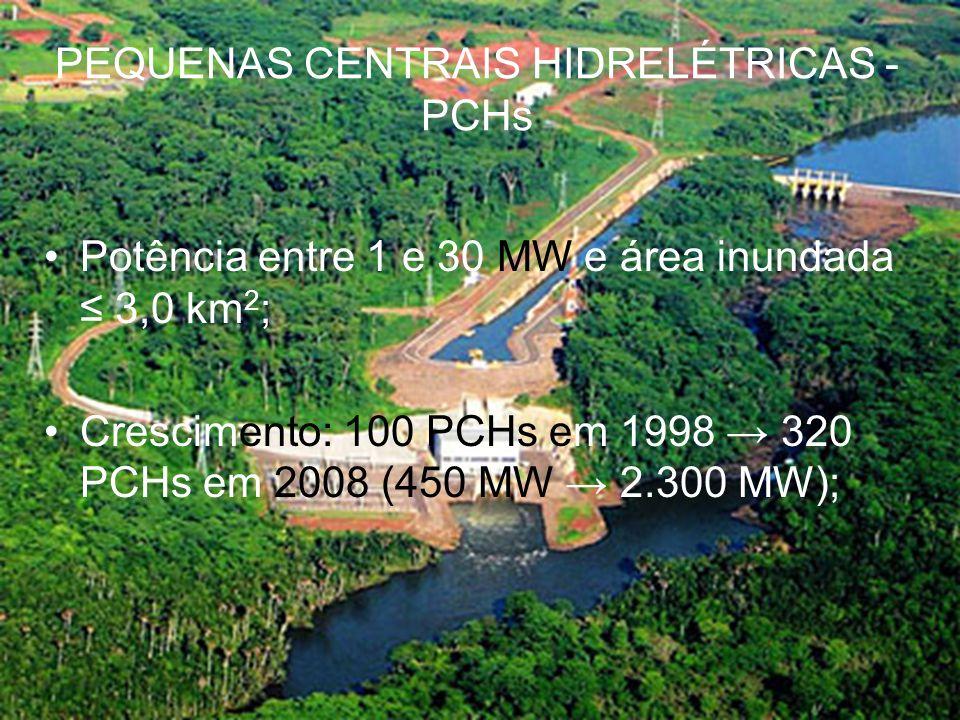 JJ KKK KK PEQUENAS CENTRAIS ELÉTRICAS PEQUENAS CENTRAIS HIDRELÉTRICAS - PCHs Potência entre 1 e 30 MW e área inundada 3,0 km 2 ; Crescimento: 100 PCHs