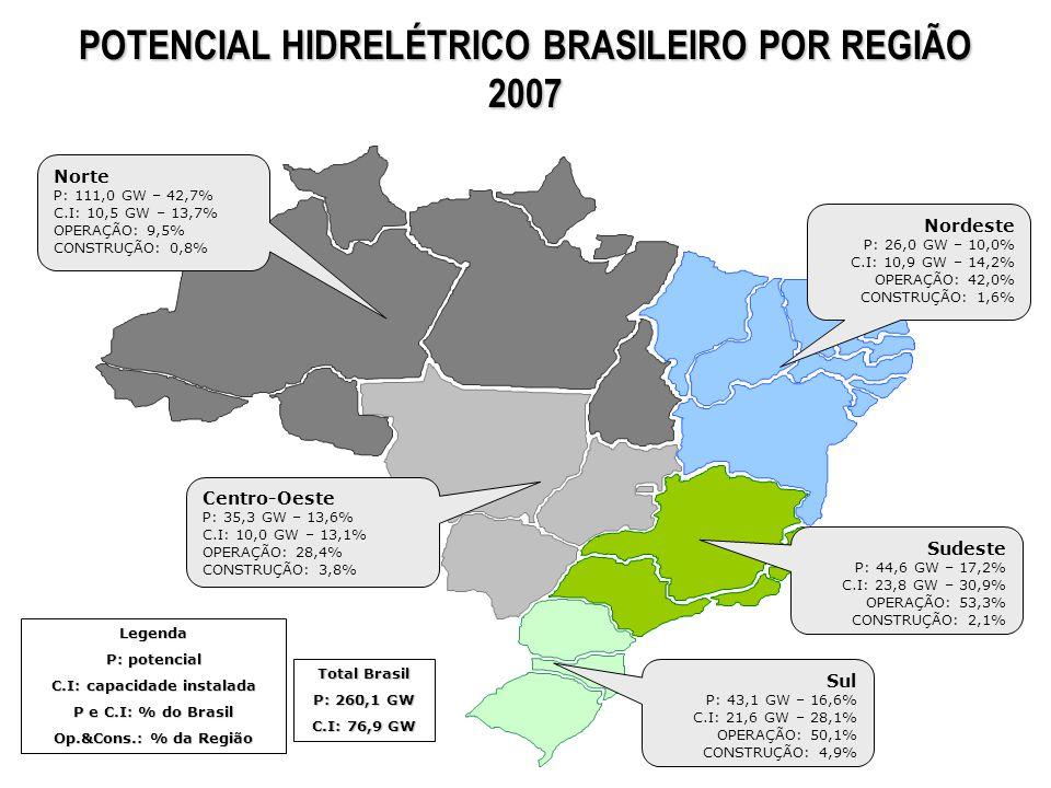 Norte P: 111,0 GW – 42,7% C.I: 10,5 GW – 13,7% OPERAÇÃO: 9,5% CONSTRUÇÃO: 0,8% Nordeste P: 26,0 GW – 10,0% C.I: 10,9 GW – 14,2% OPERAÇÃO: 42,0% CONSTR