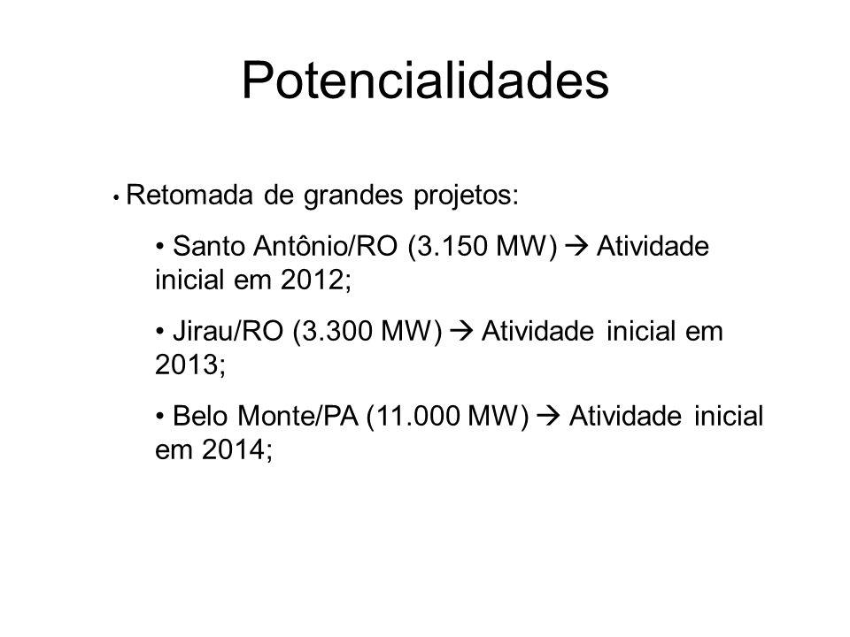Potencialidades Retomada de grandes projetos: Santo Antônio/RO (3.150 MW) Atividade inicial em 2012; Jirau/RO (3.300 MW) Atividade inicial em 2013; Be