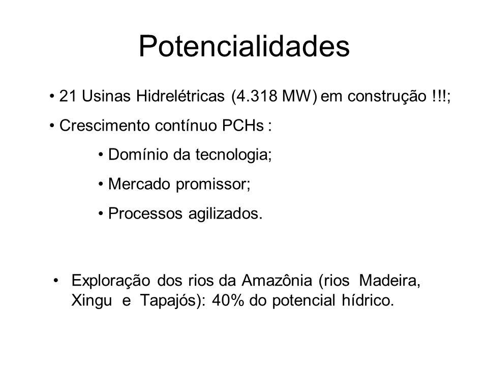 Potencialidades 21 Usinas Hidrelétricas (4.318 MW) em construção !!!; Crescimento contínuo PCHs : Domínio da tecnologia; Mercado promissor; Processos