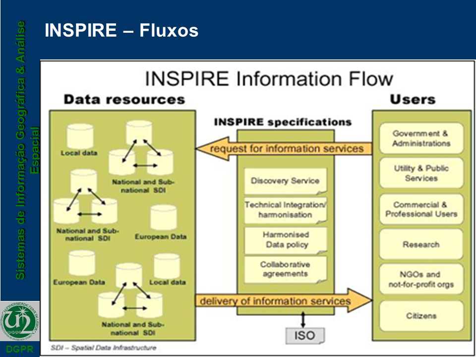 Sistemas de Informação Geográfica & Análise Espacial DGPR INSPIRE – Fluxos