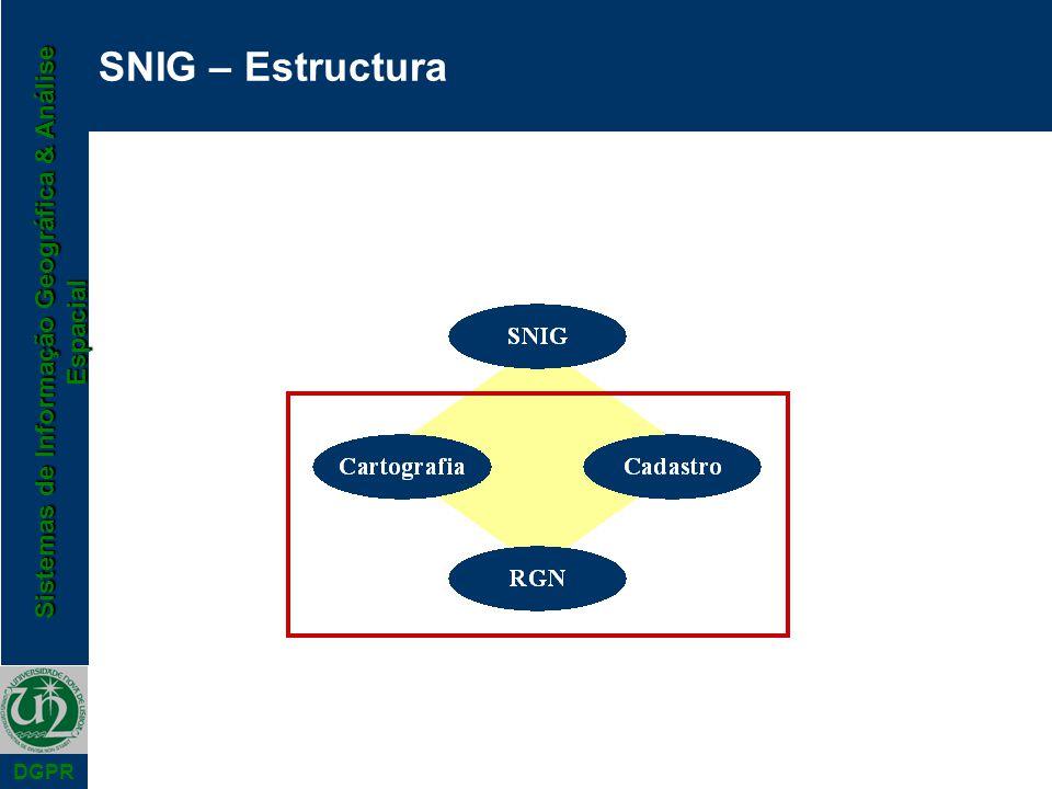 Sistemas de Informação Geográfica & Análise Espacial DGPR SNIG – Estructura