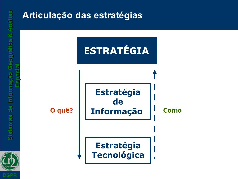 Sistemas de Informação Geográfica & Análise Espacial DGPR Articulação das estratégias ESTRATÉGIA Estratégia de Informação Estratégia Tecnológica O quê?Como