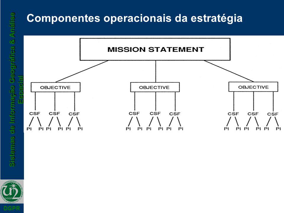 Sistemas de Informação Geográfica & Análise Espacial DGPR Componentes operacionais da estratégia