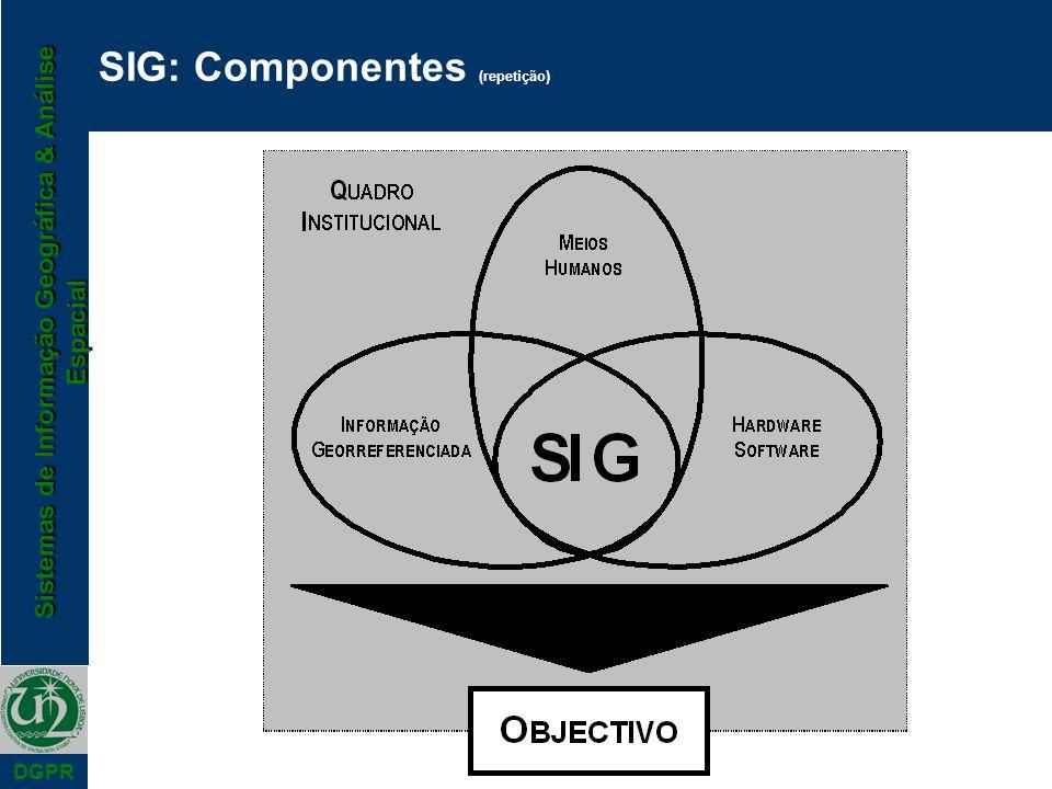 Sistemas de Informação Geográfica & Análise Espacial DGPR SIG: Componentes (repetição)