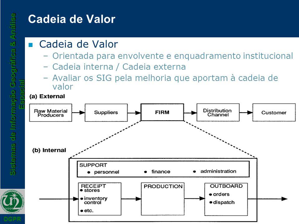 Sistemas de Informação Geográfica & Análise Espacial DGPR Cadeia de Valor n Cadeia de Valor –Orientada para envolvente e enquadramento institucional –Cadeia interna / Cadeia externa –Avaliar os SIG pela melhoria que aportam à cadeia de valor