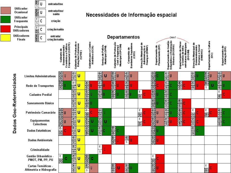 Sistemas de Informação Geográfica & Análise Espacial DGPR Justificação – Análise interna Avaliação das Necessidades dos Utilizadores –Matriz das Necessidades do Utilizador