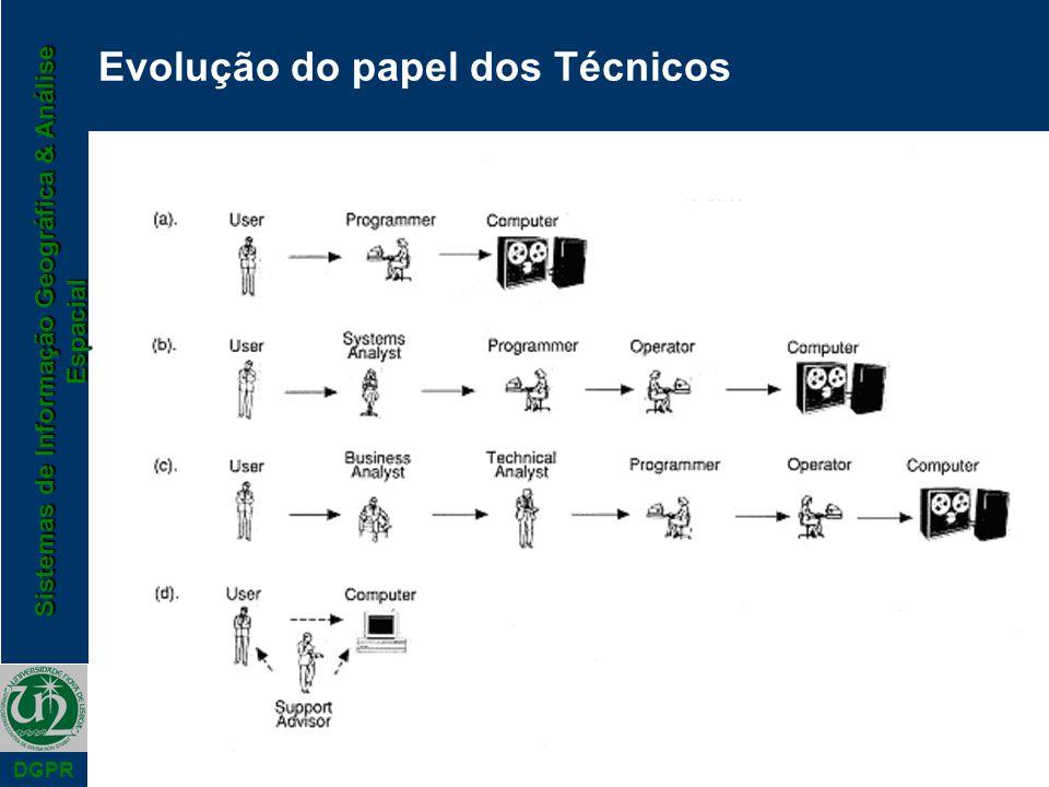 Sistemas de Informação Geográfica & Análise Espacial DGPR Evolução do papel dos Técnicos
