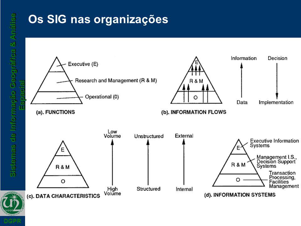 Sistemas de Informação Geográfica & Análise Espacial DGPR Os SIG nas organizações