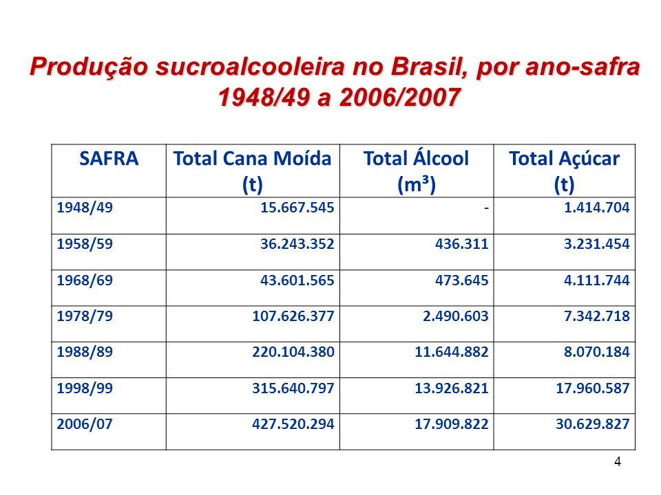 4 SAFRATotal Cana Moída (t) Total Álcool (m³) Total Açúcar (t) 1948/4915.667.545-1.414.704 1958/5936.243.352436.3113.231.454 1968/6943.601.565473.6454