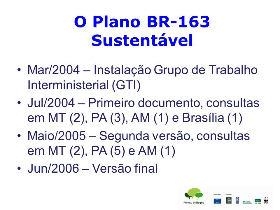 O Plano BR-163 Sustentável Mar/2004 – Instalação Grupo de Trabalho Interministerial (GTI) Jul/2004 – Primeiro documento, consultas em MT (2), PA (3), AM (1) e Brasília (1) Maio/2005 – Segunda versão, consultas em MT (2), PA (5) e AM (1) Jun/2006 – Versão final