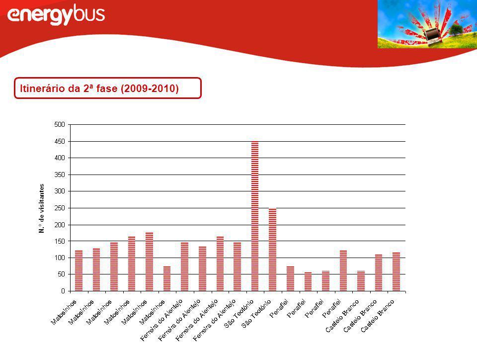 Itinerário da 2ª fase (2009-2010)