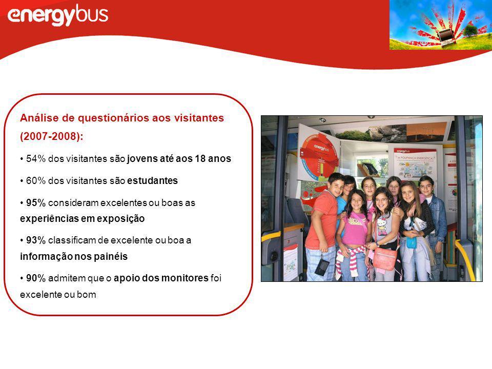 Análise de questionários aos visitantes (2007-2008): 54% dos visitantes são jovens até aos 18 anos 60% dos visitantes são estudantes 95% consideram ex