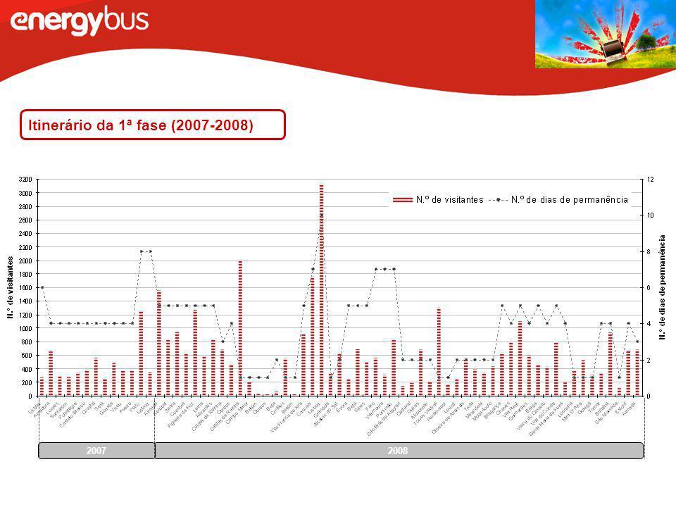 Itinerário da 1ª fase (2007-2008) 2008 2007