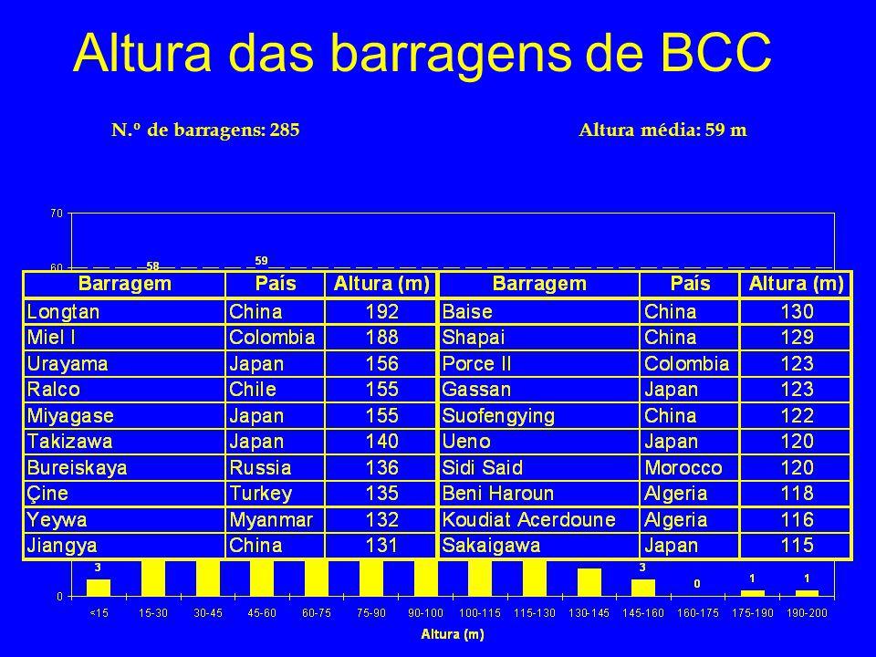 Altura das barragens de BCC N.º de barragens: 285Altura média: 59 m