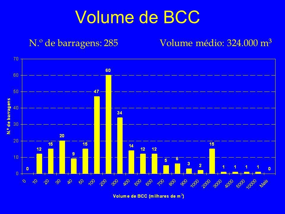 Volume de BCC N.º de barragens: 285Volume médio: 324.000 m 3