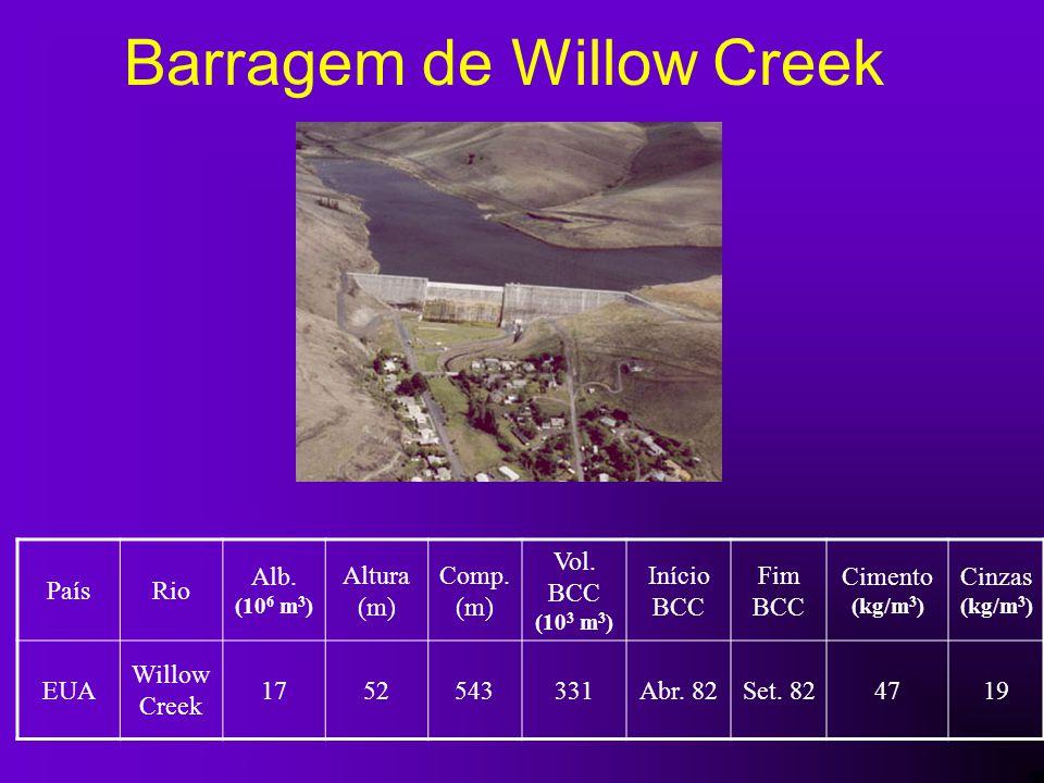 Barragem de Willow Creek PaísRio Alb. (10 6 m 3 ) Altura (m) Comp. (m) Vol. BCC (10 3 m 3 ) Início BCC Fim BCC Cimento (kg/m 3 ) Cinzas (kg/m 3 ) EUA