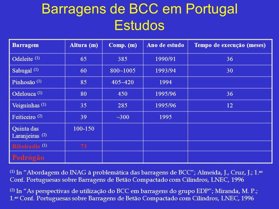 Barragens de BCC em Portugal Estudos BarragemAltura (m)Comp. (m)Ano de estudoTempo de execução (meses) Odeleite (1) 653851990/9136 Sabugal (1) 60800~1