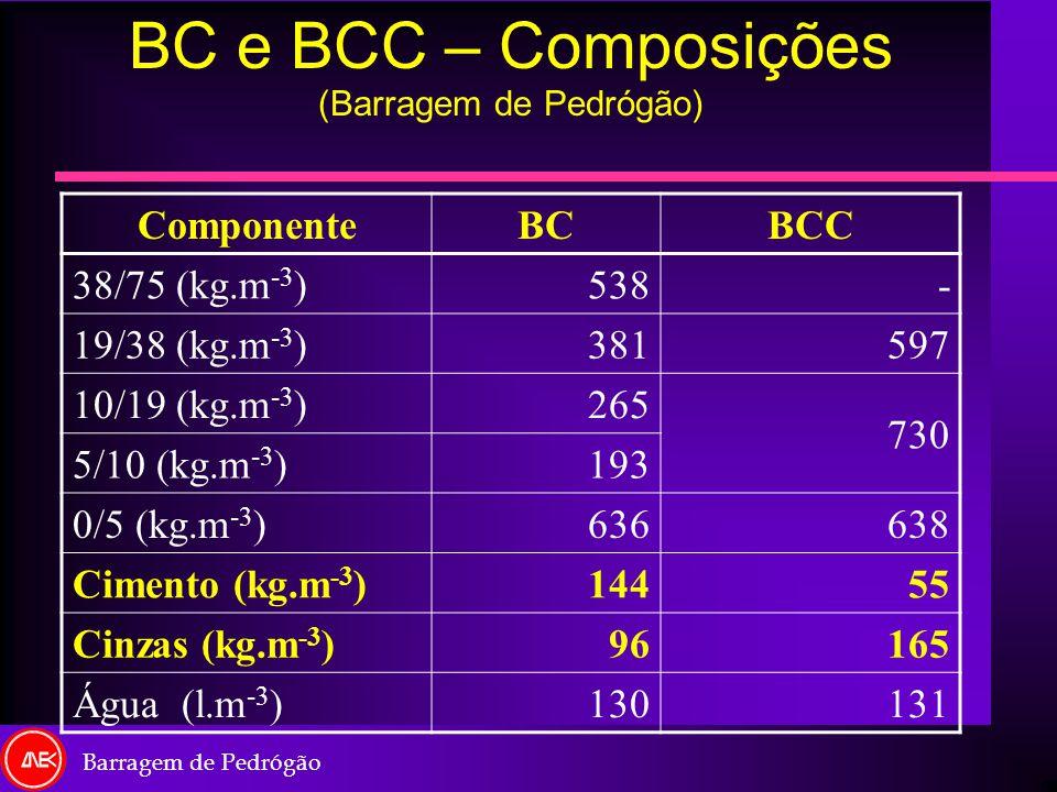 BC e BCC – Composições (Barragem de Pedrógão) ComponenteBCBCC 38/75 (kg.m -3 )538- 19/38 (kg.m -3 )381597 10/19 (kg.m -3 )265 730 5/10 (kg.m -3 )193 0