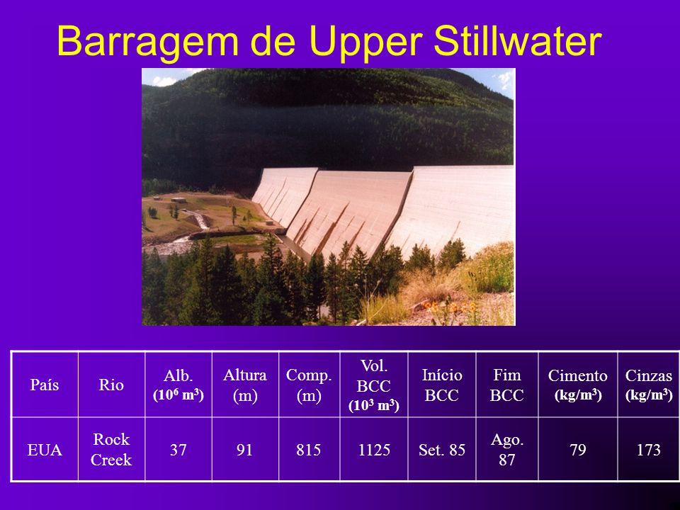 Barragem de Upper Stillwater PaísRio Alb. (10 6 m 3 ) Altura (m) Comp. (m) Vol. BCC (10 3 m 3 ) Início BCC Fim BCC Cimento (kg/m 3 ) Cinzas (kg/m 3 )