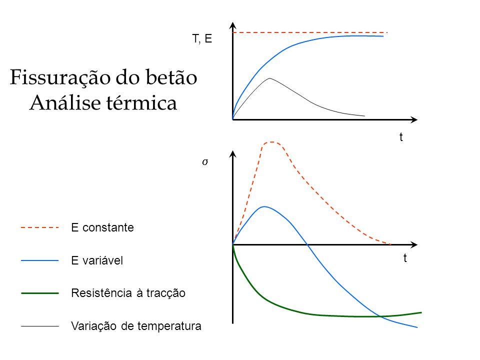 T, E t t E constante E variável Resistência à tracção Variação de temperatura Fissuração do betão Análise térmica