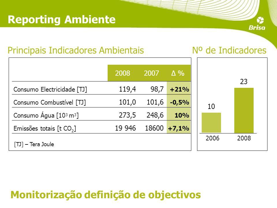 Reporting Ambiente Principais Indicadores Ambientais Monitorização definição de objectivos 10 23 20062008 2007Δ % Consumo Electricidade [TJ] 119,498,7 +21% Consumo Combustível [TJ] 101,0101,6 -0,5% Consumo Água [10 3 m 3 ] 273,5248,6 10% Emissões totais [t CO 2 ] 19 94618600 +7,1% Nº de Indicadores [TJ] – Tera Joule