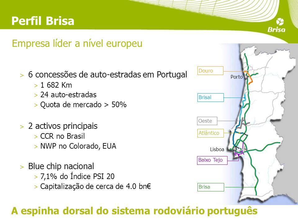 Brisal Atlântico Brisa Porto Lisboa Baixo Tejo Douro Oeste A espinha dorsal do sistema rodoviário português Perfil Brisa Empresa líder a nível europeu > 6 concessões de auto-estradas em Portugal > 1 682 Km > 24 auto-estradas > Quota de mercado > 50% > 2 activos principais > CCR no Brasil > NWP no Colorado, EUA > Blue chip nacional > 7,1% do Índice PSI 20 > Capitalização de cerca de 4.0 bn