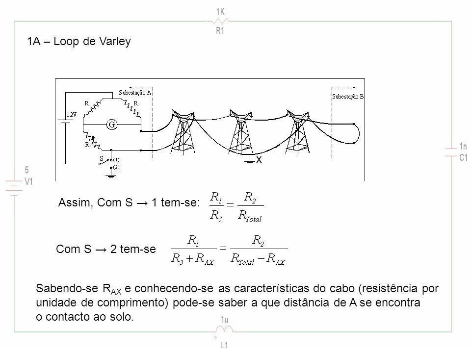 1A – Loop de Varley x Assim, Com S 1 tem-se: Com S 2 tem-se Sabendo-se R AX e conhecendo-se as características do cabo (resistência por unidade de comprimento) pode-se saber a que distância de A se encontra o contacto ao solo.