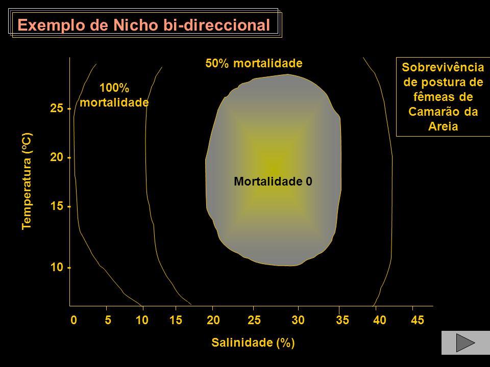 Exemplo de Nicho bi-direccional 0 5 10 15 20 25 30 35 40 45 Salinidade (%) Temperatura (ºC) 10 - 100% mortalidade 50% mortalidade Mortalidade 0 15 - 2