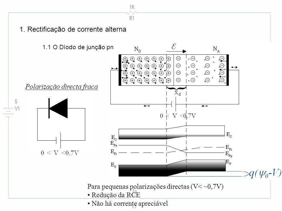 Para pequenas polarizações directas (V< ~0,7V) Redução da RCE Não há corrente apreciável Polarização directa fraca 1.