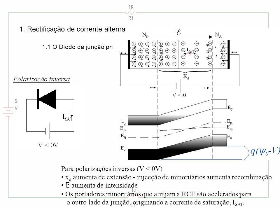 Para polarizações inversas (V < 0V) x d aumenta de extensão - injecção de minoritários aumenta recombinação E aumenta de intensidade Os portadores minoritários que atinjam a RCE são acelerados para o outro lado da junção, originando a corrente de saturação, I SAT.
