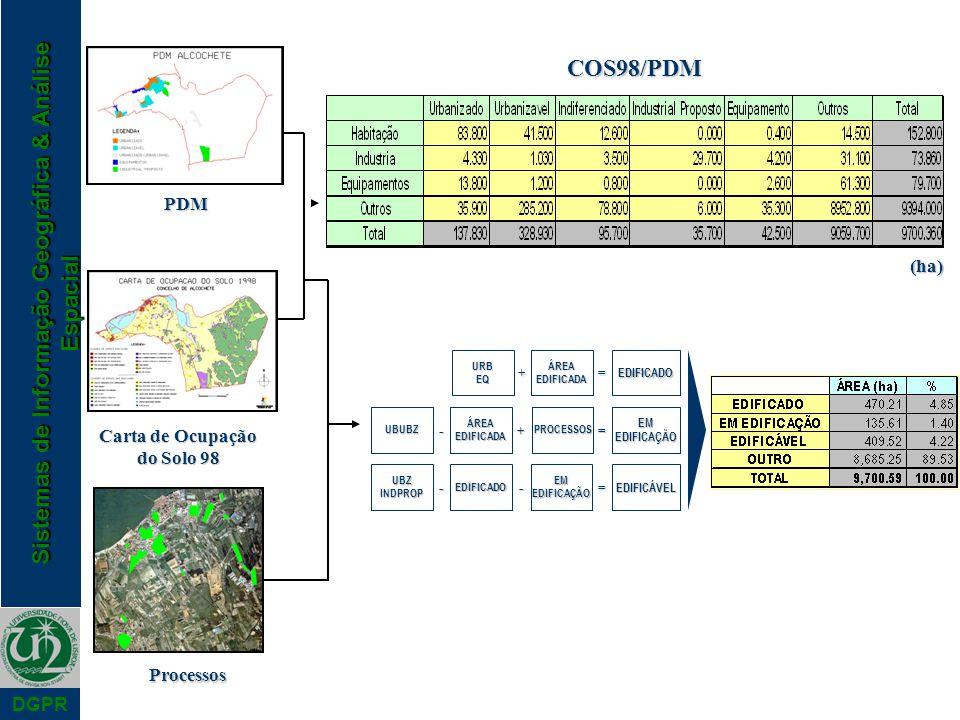 Sistemas de Informação Geográfica & Análise Espacial DGPR Processos PDM Carta de Ocupação do Solo 98 COS98/PDM (ha) += URBEQÁREAEDIFICADAEDIFICADO -=+