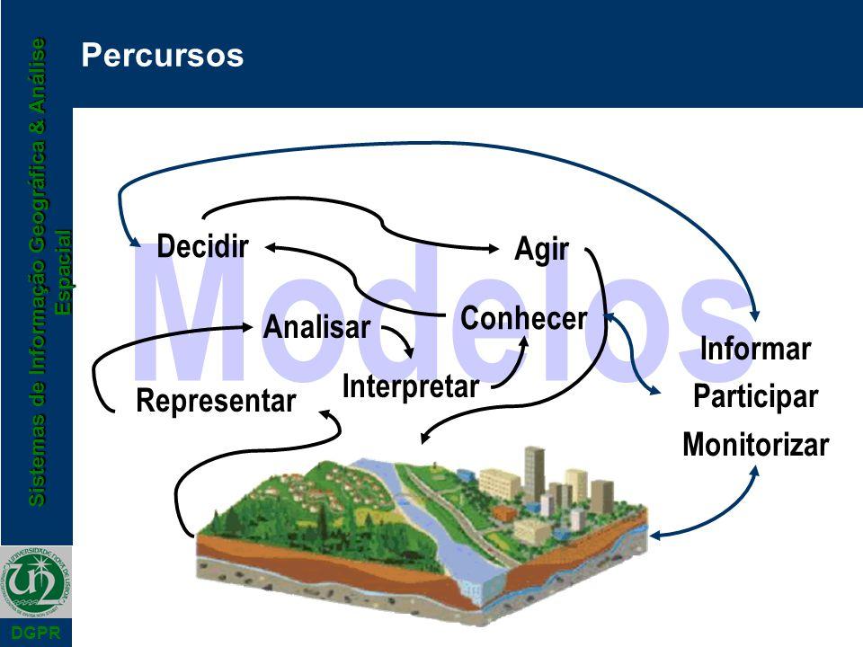 Sistemas de Informação Geográfica & Análise Espacial DGPR Modelos Percursos Representar Analisar Interpretar Conhecer Decidir Agir Informar Participar