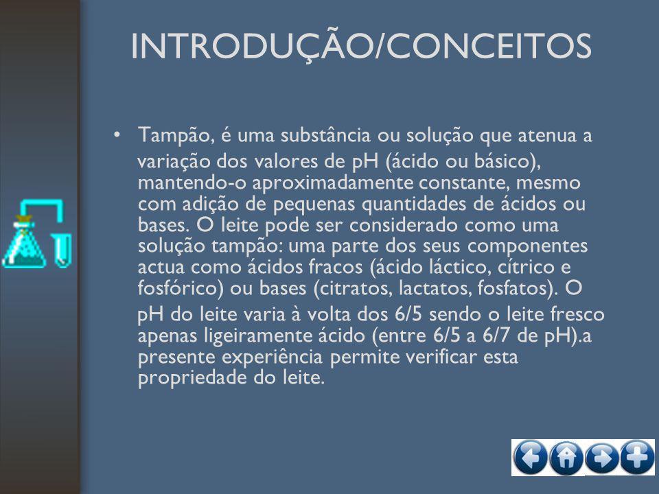 INTRODUÇÃO/CONCEITOS Tampão, é uma substância ou solução que atenua a variação dos valores de pH (ácido ou básico), mantendo-o aproximadamente constan