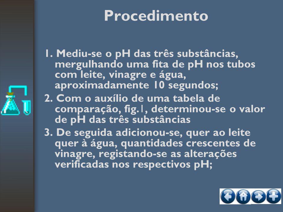 Procedimento 1. Mediu-se o pH das três substâncias, mergulhando uma fita de pH nos tubos com leite, vinagre e água, aproximadamente 10 segundos; 2. Co