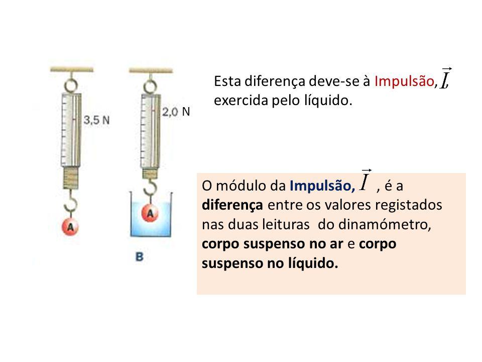 N Esta diferença deve-se à Impulsão,, exercida pelo líquido. O módulo da Impulsão,, é a diferença entre os valores registados nas duas leituras do din