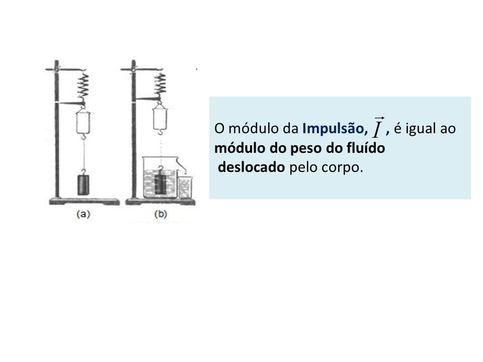 O módulo da Impulsão,, é igual ao módulo do peso do fluído deslocado pelo corpo.