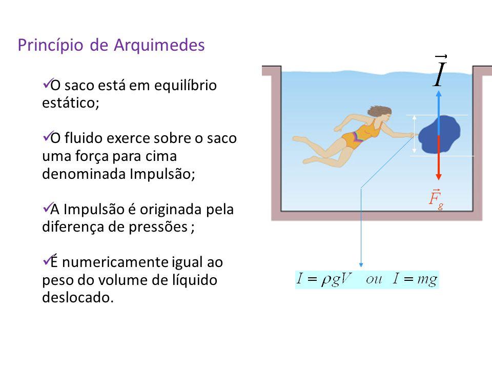 Princípio de Arquimedes O saco está em equilíbrio estático; O fluido exerce sobre o saco uma força para cima denominada Impulsão; A Impulsão é origina