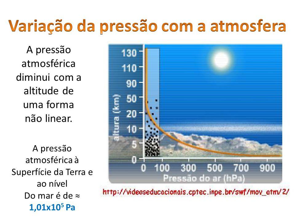 A pressão atmosférica diminui com a altitude de uma forma não linear. A pressão atmosférica à Superfície da Terra e ao nível Do mar é de 1,01x10 5 Pa