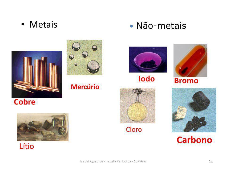 Metais Não-metais Cobre Lítio Iodo Bromo Carbono Cloro Mercúrio 12Isabel Quadros - Tabela Periódica - 10º Ano