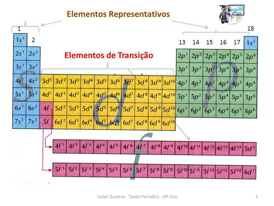 Isabel Quadros - Tabela Periódica - 10º Ano3 I1I1 II 2 17 18 13161514 Elementos Representativos Elementos de Transição