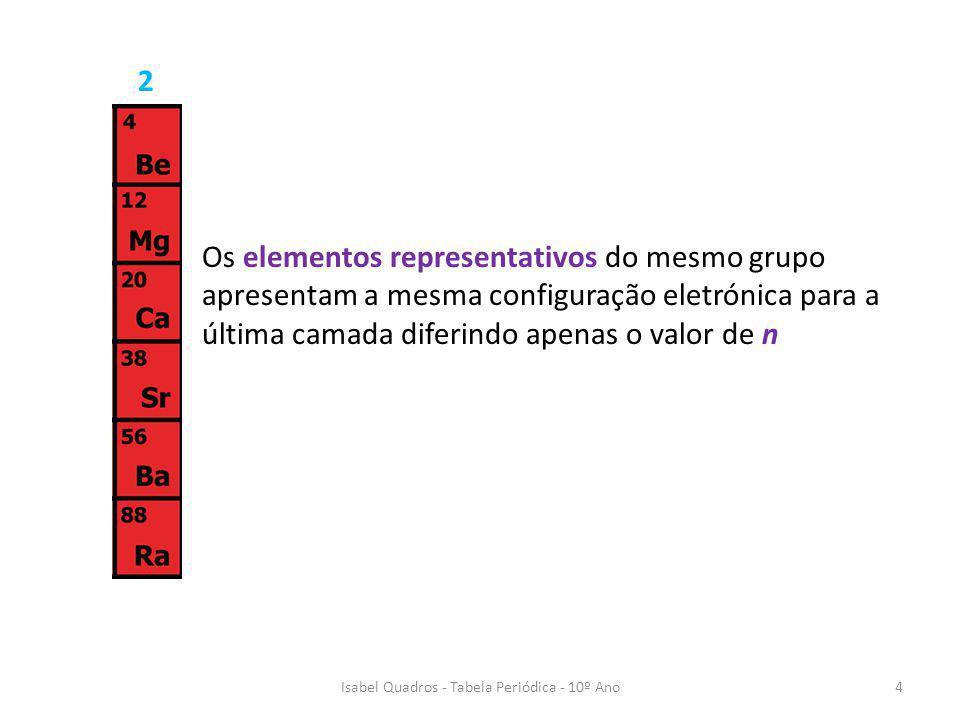Isabel Quadros - Tabela Periódica - 10º Ano5 Pelo que, Elementos Representativos Bloco s Todos os elementos do grupo 1 (ns 1 ) e 2 (ns 2 ) e o He do grupo 18 Bloco pTodos os elementos dos grupos 13 a 18 Elementos de Transição Bloco dTodos os elementos dos grupos 2 a 12 Bloco f Os lantanídeos e os actnídeos, designados também por, por elementos de transição interna