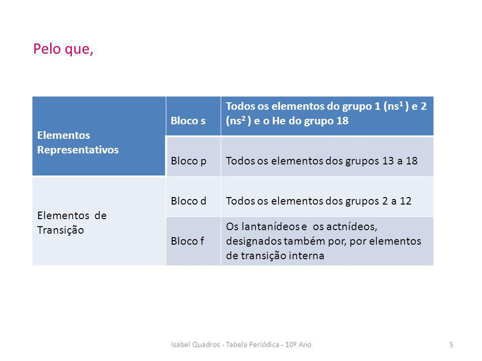 Isabel Quadros - Tabela Periódica - 10º Ano5 Pelo que, Elementos Representativos Bloco s Todos os elementos do grupo 1 (ns 1 ) e 2 (ns 2 ) e o He do g