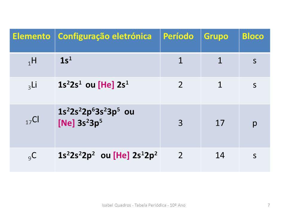 Isabel Quadros - Tabela Periódica - 10º Ano7 ElementoConfiguração eletrónicaPeríodoGrupoBloco 1H1H 1s 1 11s 3 Li1s 2 2s 1 ou [He] 2s 1 21s 17 Cl 1s 2