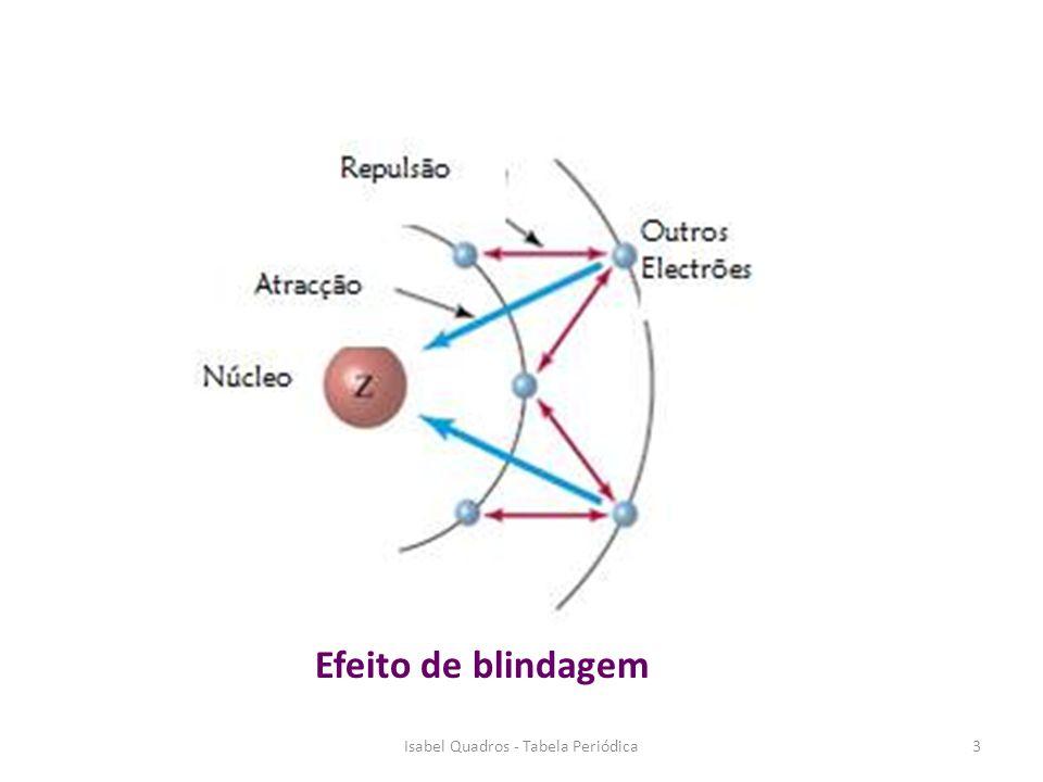 3 Efeito de blindagem