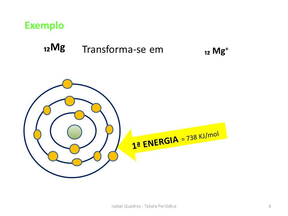 1ª ENERGIA = 738 KJ/mol Mg Transforma-se em Mg + 4Isabel Quadros - Tabela Periódica Exemplo