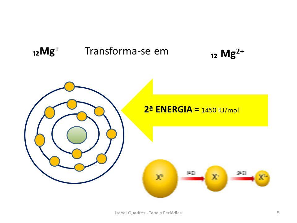 2ª ENERGIA = 1450 KJ/mol Transforma-se em Mg 2+ Mg + 5Isabel Quadros - Tabela Periódica