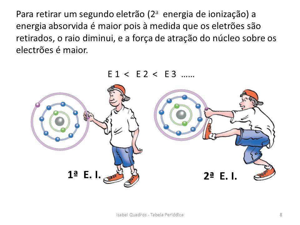 1ª E. I. 2ª E. I. Para retirar um segundo eletrão (2 a energia de ionização) a energia absorvida é maior pois à medida que os eletrões são retirados,