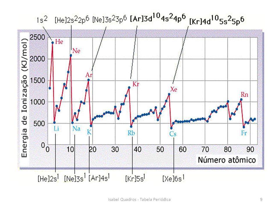 1 1314151617 18 12 10Isabel Quadros - Tabela Periódica
