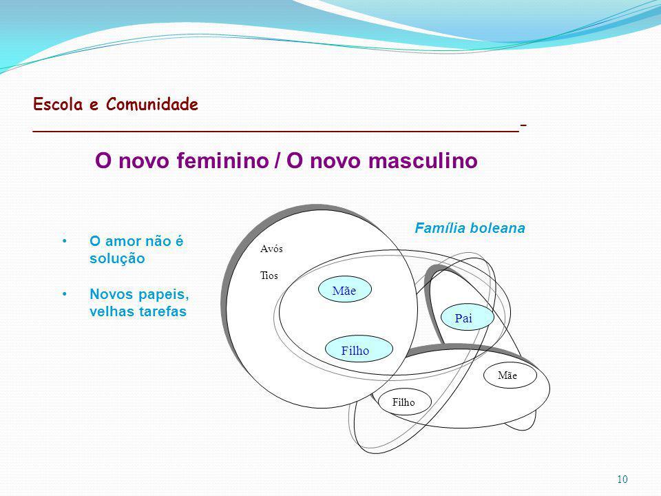 Escola e Comunidade _______________________________________________- 10 O amor não é solução Novos papeis, velhas tarefas O novo feminino / O novo masculino Avós Tios Avós Tios Filho Pai Mãe Filho Mãe Família boleana
